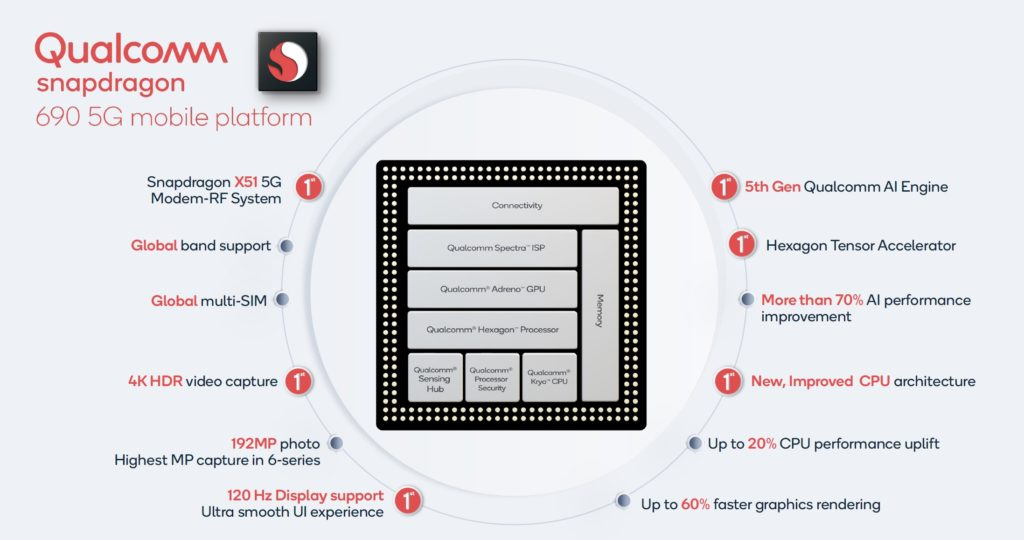 Qualcomm Snapdragon 690 5G